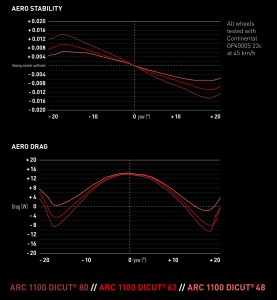 DT-Swiss_ARC-1100_RoadRevolution18_SwissSide_aerodynamic-carbon-tubeless-road-wheels_ARC-series-comparison