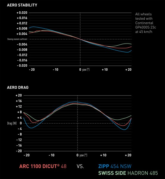 DT-Swiss_ARC-1100_RoadRevolution18_SwissSide_aerodynamic-carbon-tubeless-road-wheels_competitor-comparison