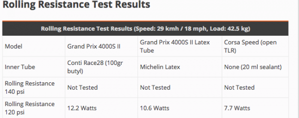 Corsa speed vs GP 4000S 2